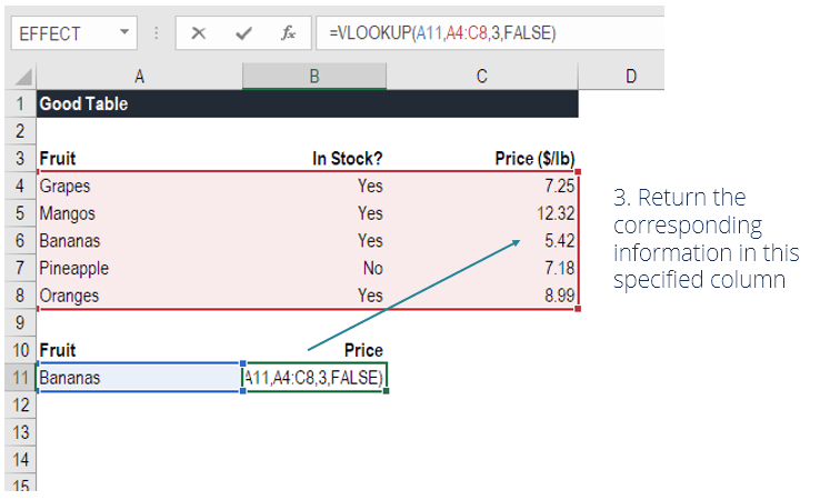 Vlookup Overview Examples Step By Step Guide