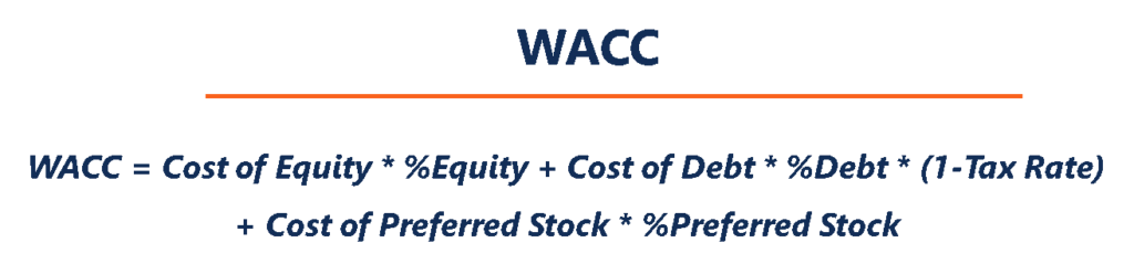 WACC Formula - Weighted Average Cost of Capital