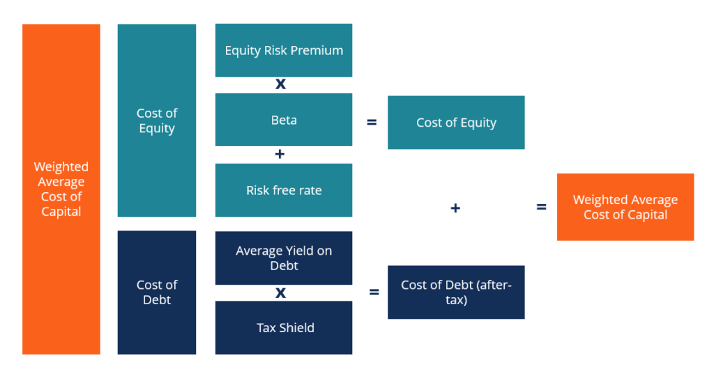 Cost Of Capital Learn How Cost Of Capital Affect Capital