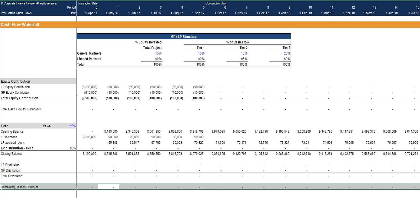 REFM cash flow waterfall