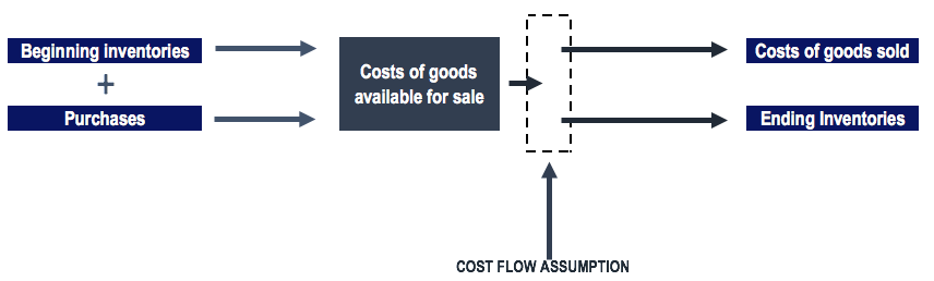 Costs of Goods Available for Sale