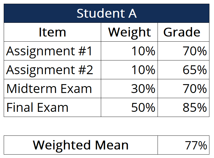 Weighted Mean - Example