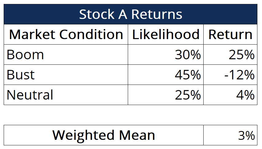 Stock A Returns