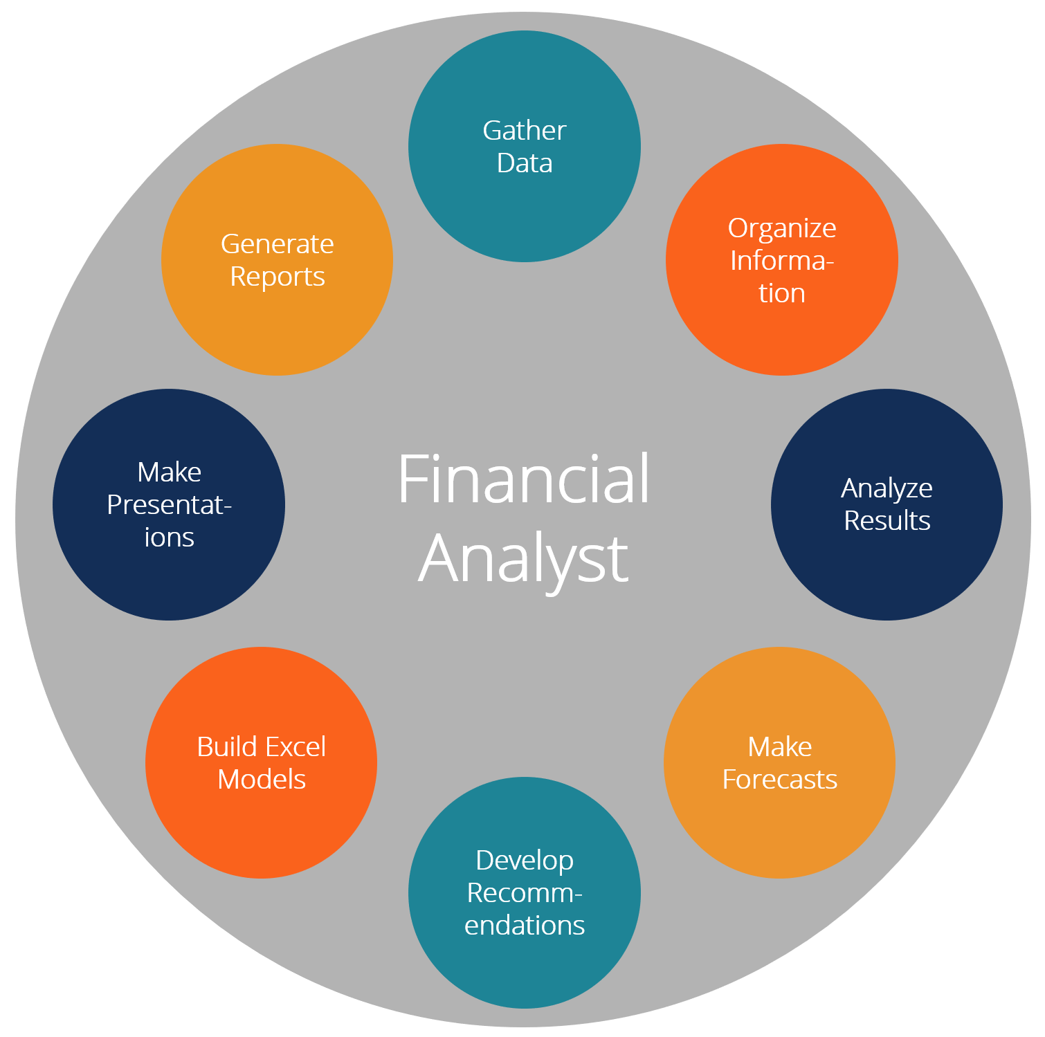 What Does a Financial Analyst Do - Top 8 Jobs