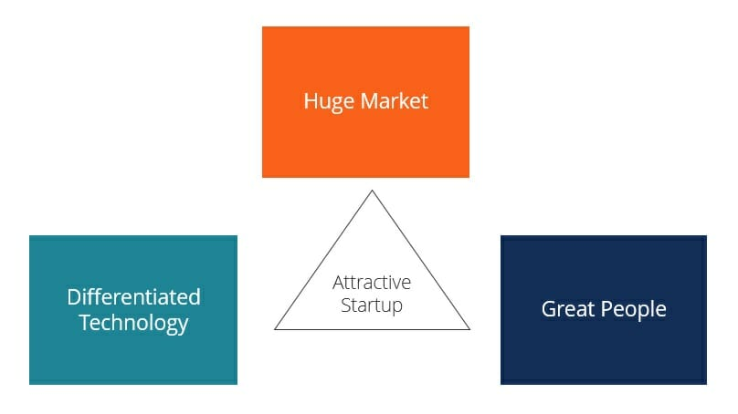 what makes a good startup diagram