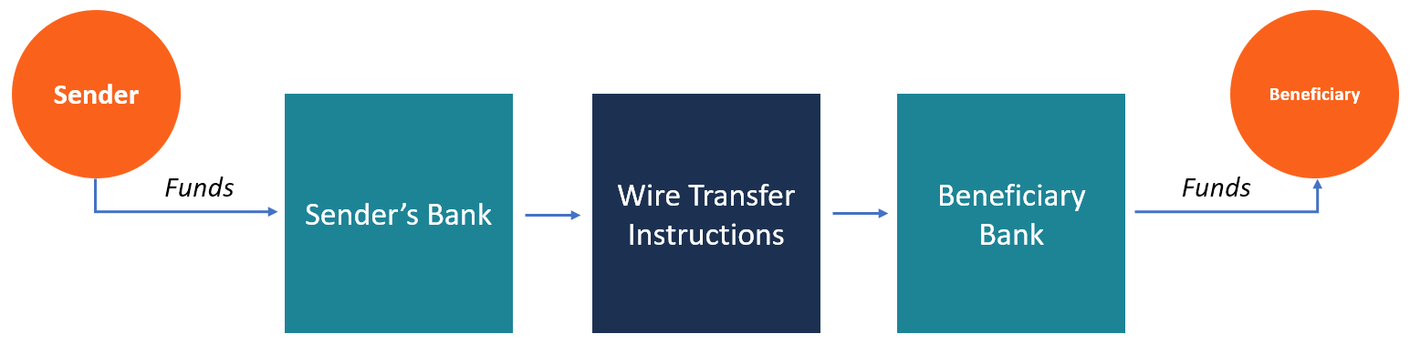 Wire Transfer - Overview, Types and Related Fees, How It Works