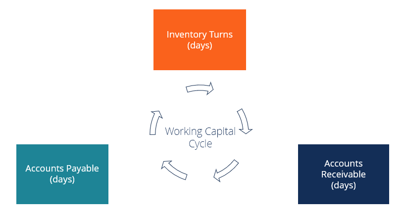 Working Capital Cycle Understanding The Working Capital Cycle