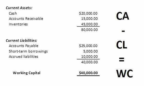 Working Capital Formula How To Calculate Working Capital