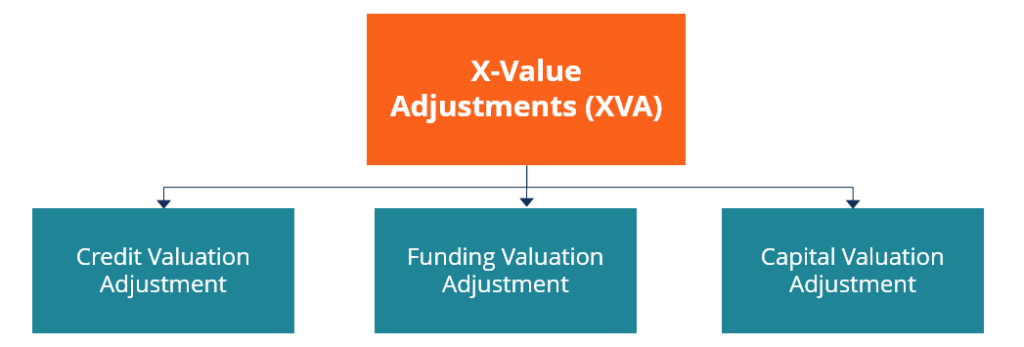 XVA (X-Value Adjustment)
