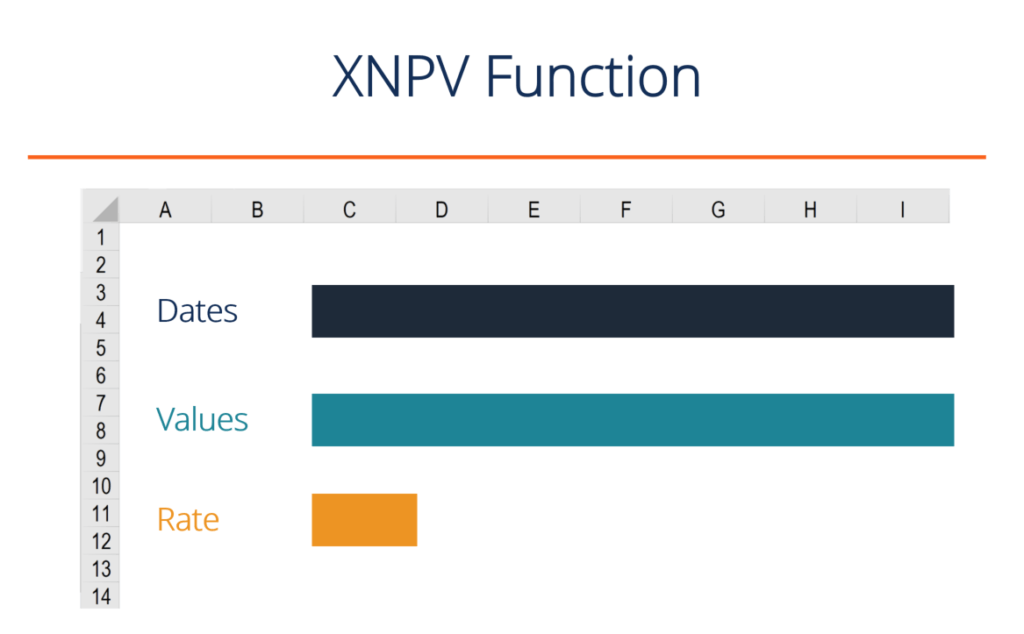 Excel XNPV Function Diagram